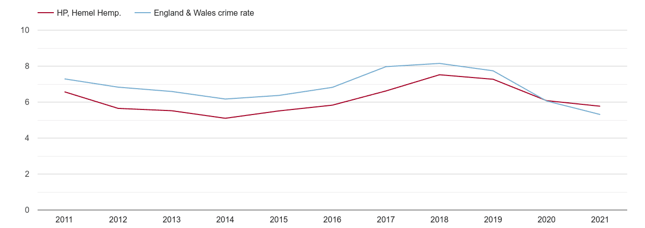 Hemel Hempstead vehicle crime rate