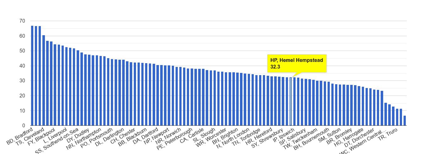Hemel Hempstead violent crime rate rank