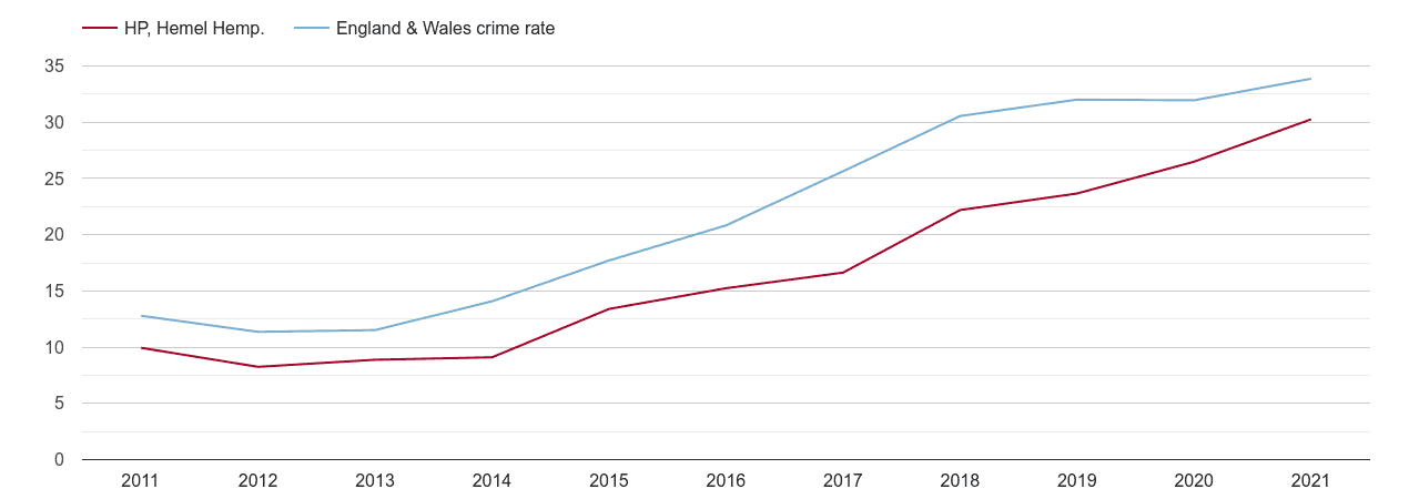 Hemel Hempstead violent crime rate