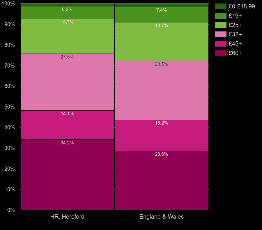 Hereford flats by hot water cost per room