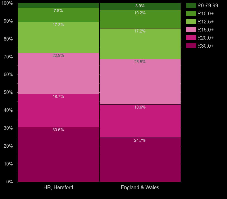 Hereford flats by hot water cost per square meters