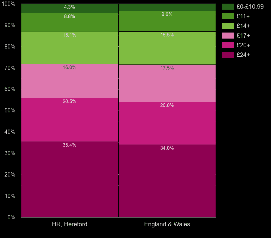 Hereford flats by lighting cost per room