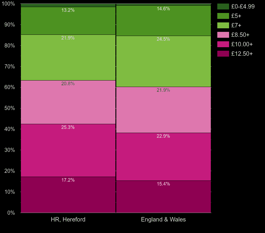 Hereford flats by lighting cost per square meters