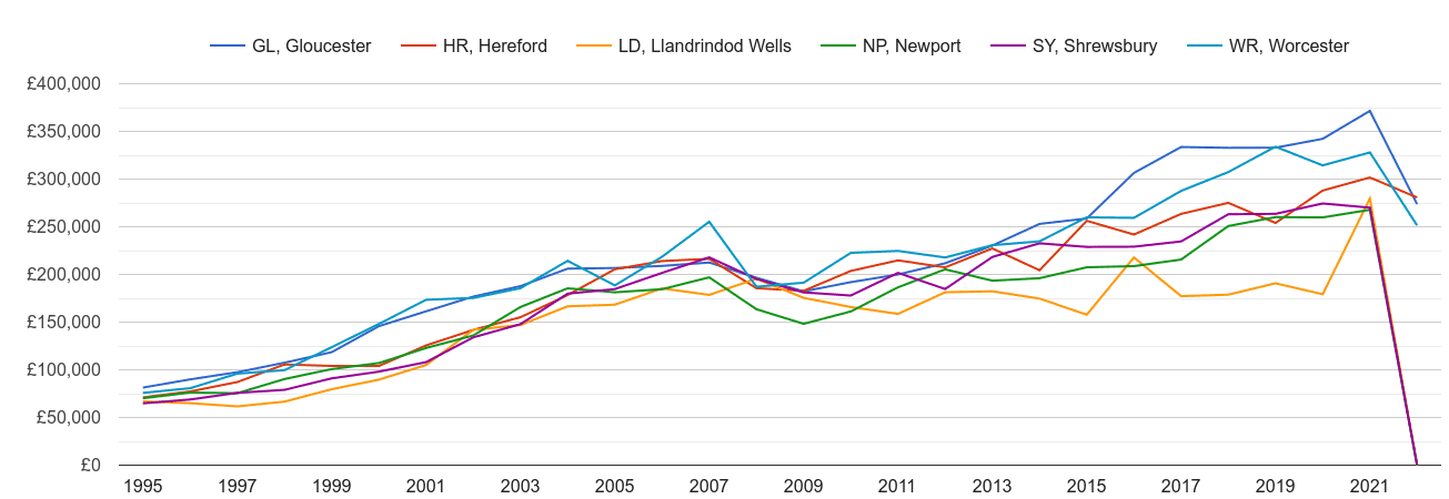 Hereford new home prices and nearby areas