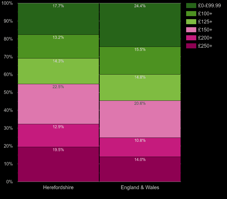 Herefordshire flats by heating cost per room