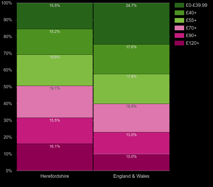 Herefordshire flats by heating cost per square meters