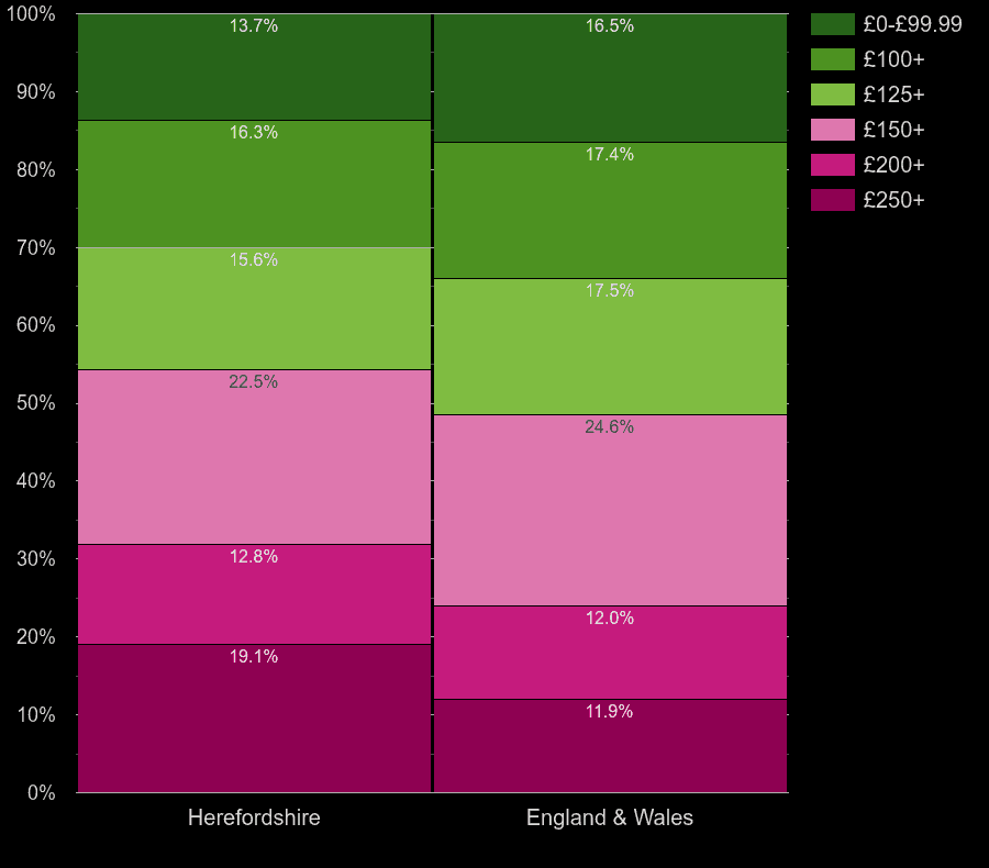 Herefordshire homes by heating cost per room