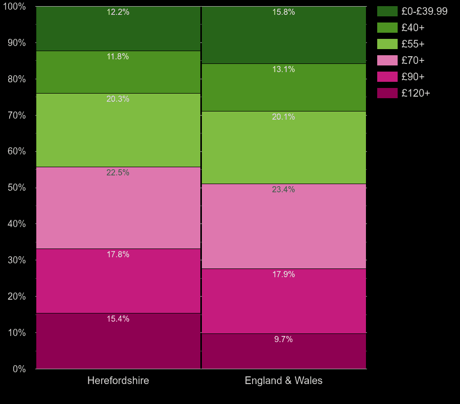 Herefordshire homes by heating cost per square meters