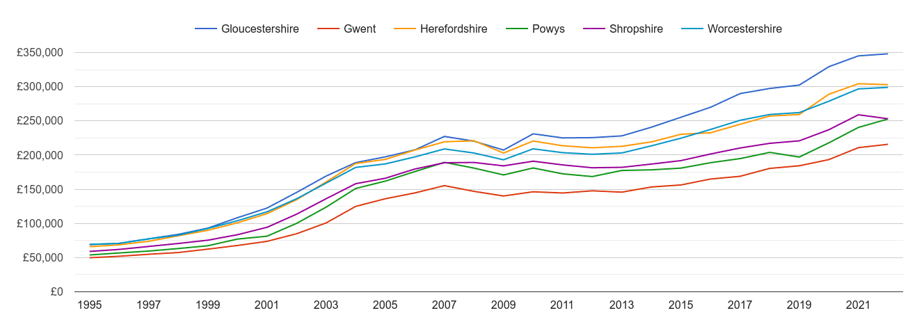 Herefordshire house prices and nearby counties