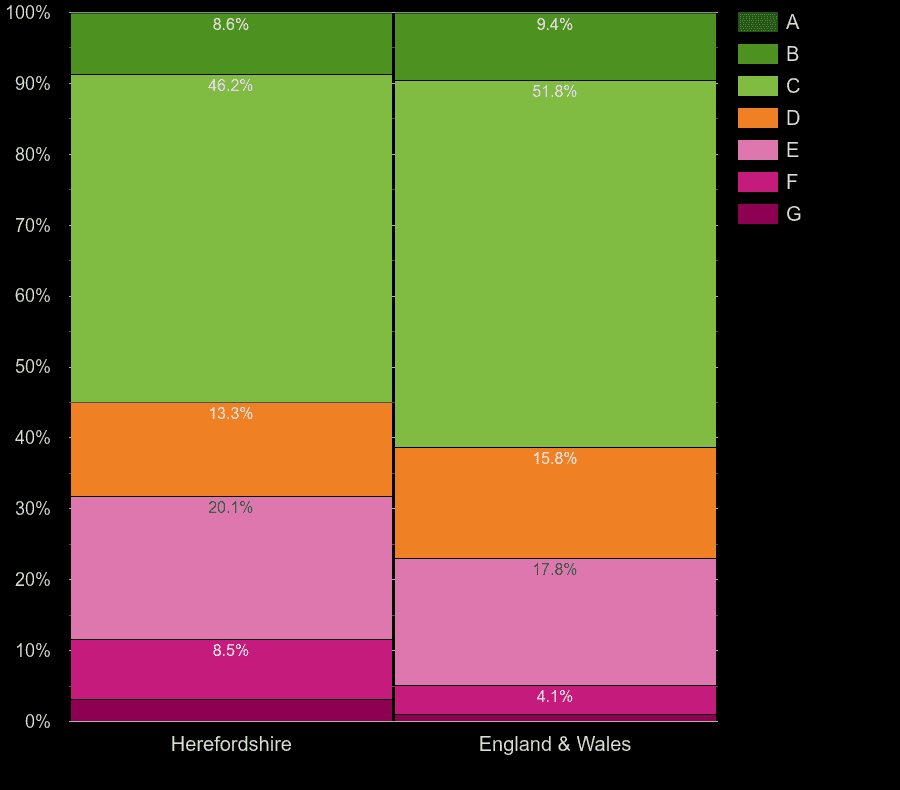 Herefordshire houses by energy rating