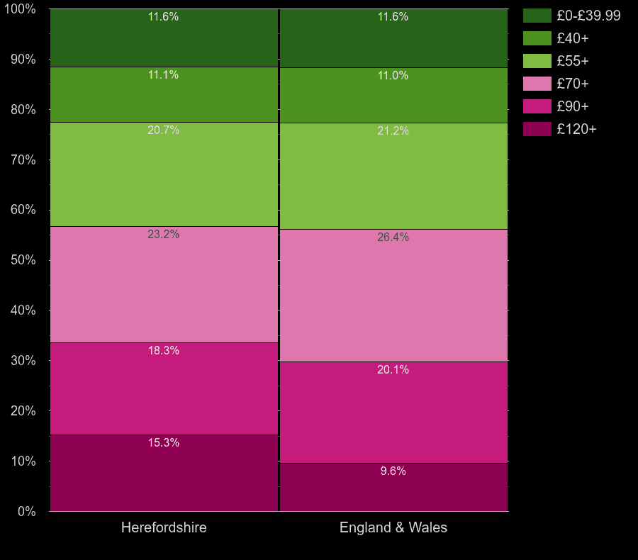 Herefordshire houses by heating cost per square meters