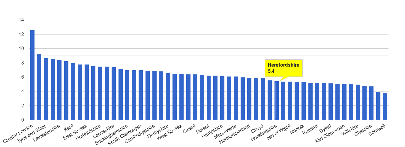 Herefordshire other theft crime rate rank