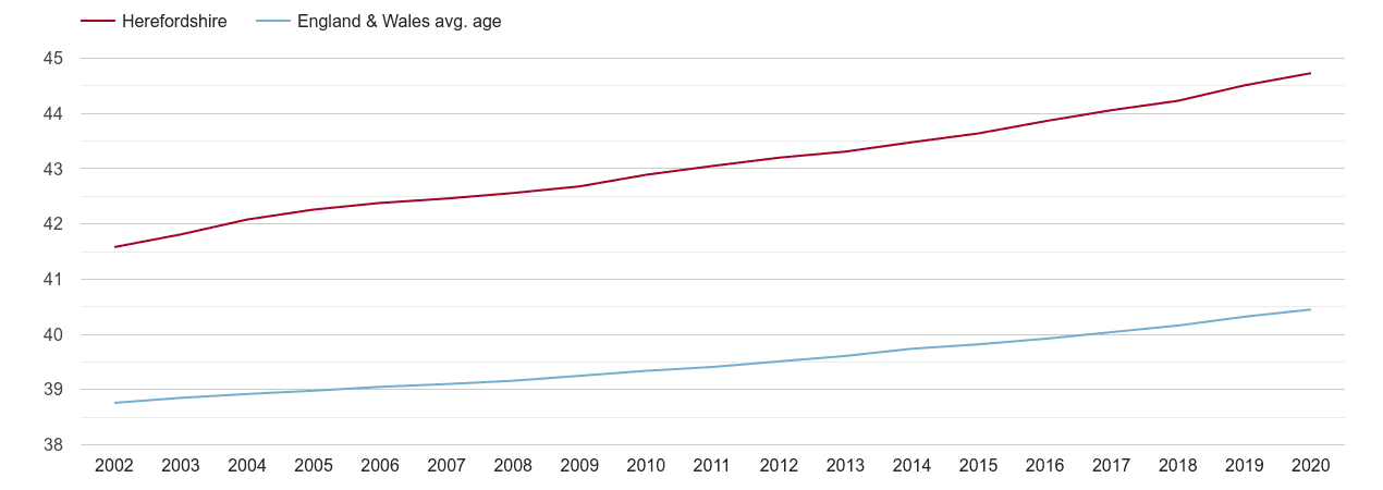 Herefordshire population average age by year