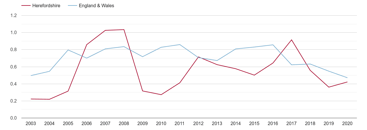 Herefordshire population growth rate