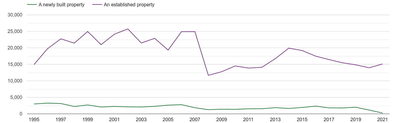 Hertfordshire annual sales of new homes and older homes