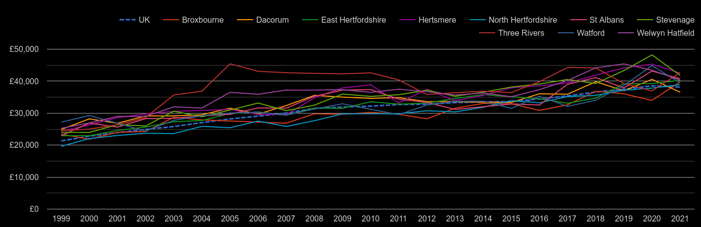 Hertfordshire average salary by year
