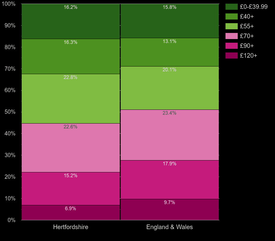 Hertfordshire homes by heating cost per square meters