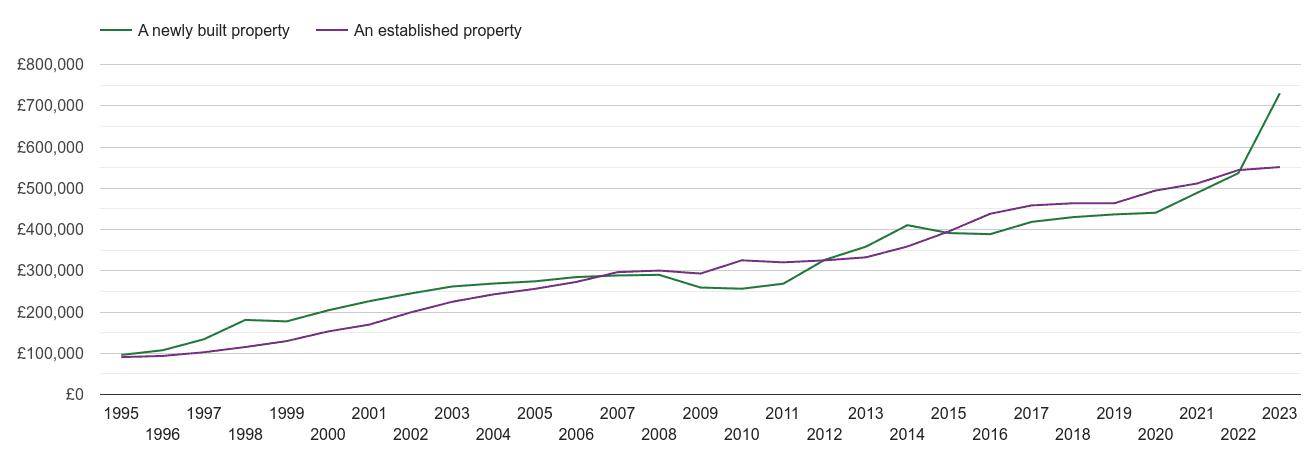 Hertfordshire house prices new vs established