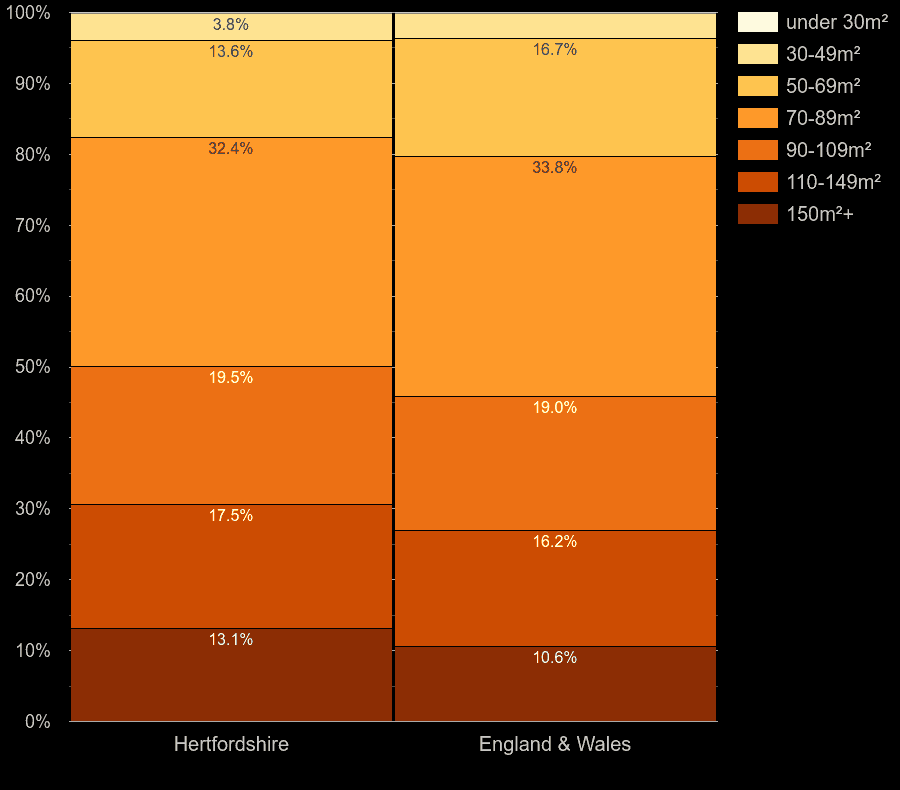Hertfordshire houses by floor area size
