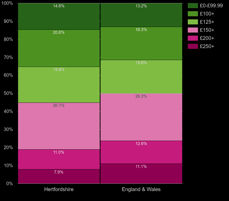 Hertfordshire houses by heating cost per room