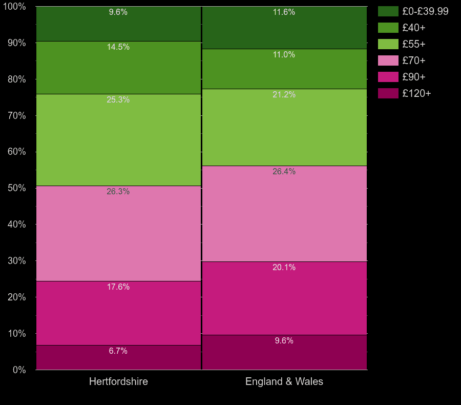 Hertfordshire houses by heating cost per square meters