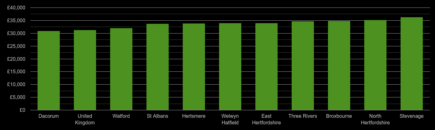 Hertfordshire median salary comparison