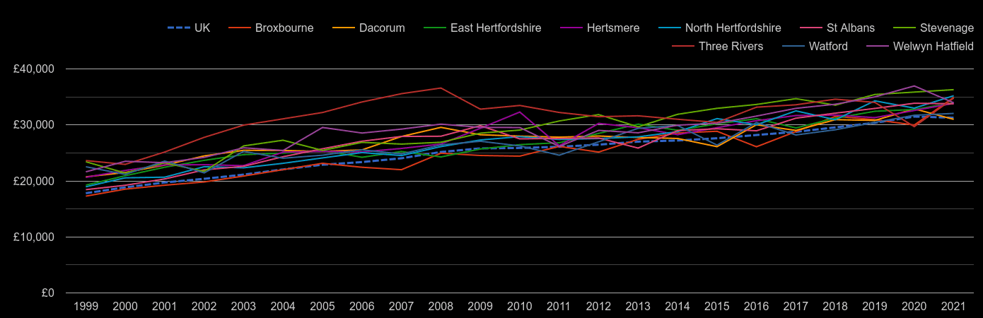 Hertfordshire median salary by year