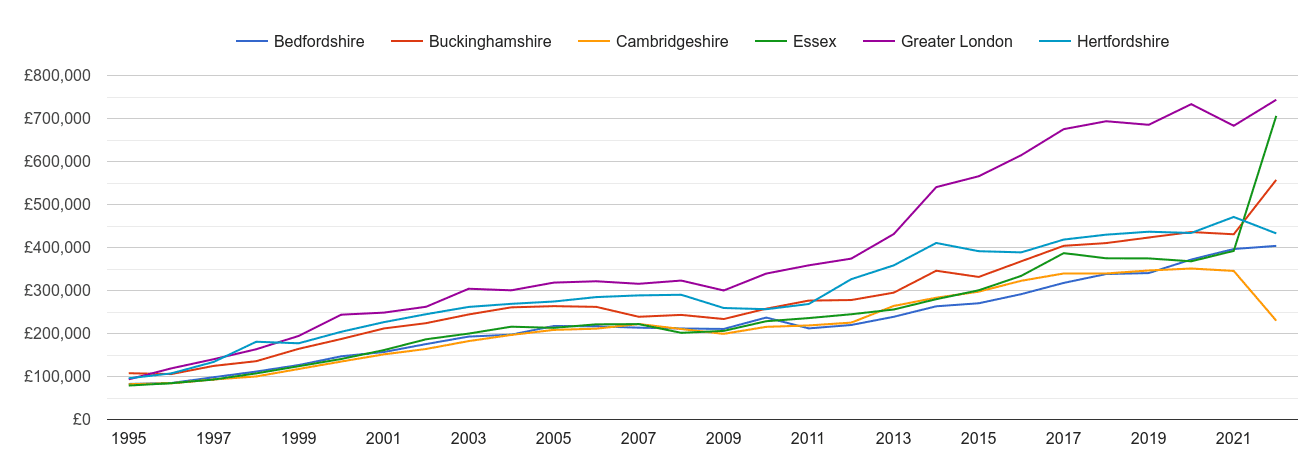 Hertfordshire new home prices and nearby counties