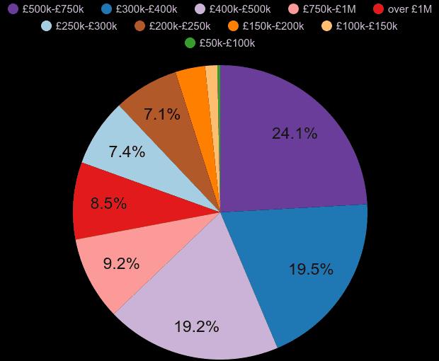Hertfordshire-property-sales-share-by-pr