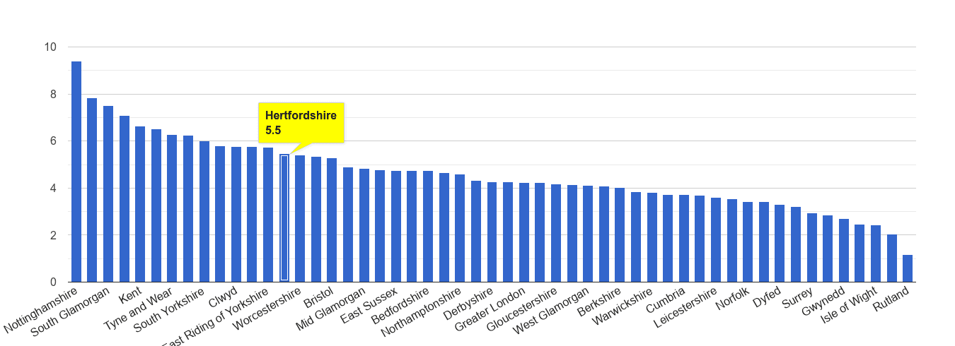 Hertfordshire shoplifting crime rate rank