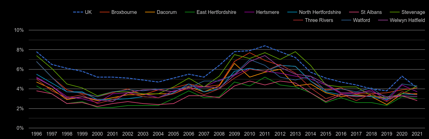 Hertfordshire unemployment rate by year