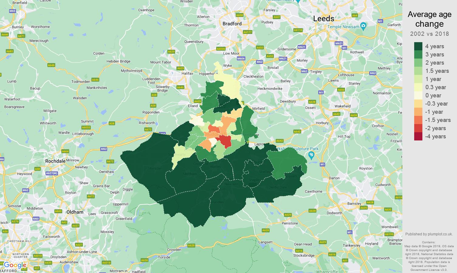 Huddersfield average age change map
