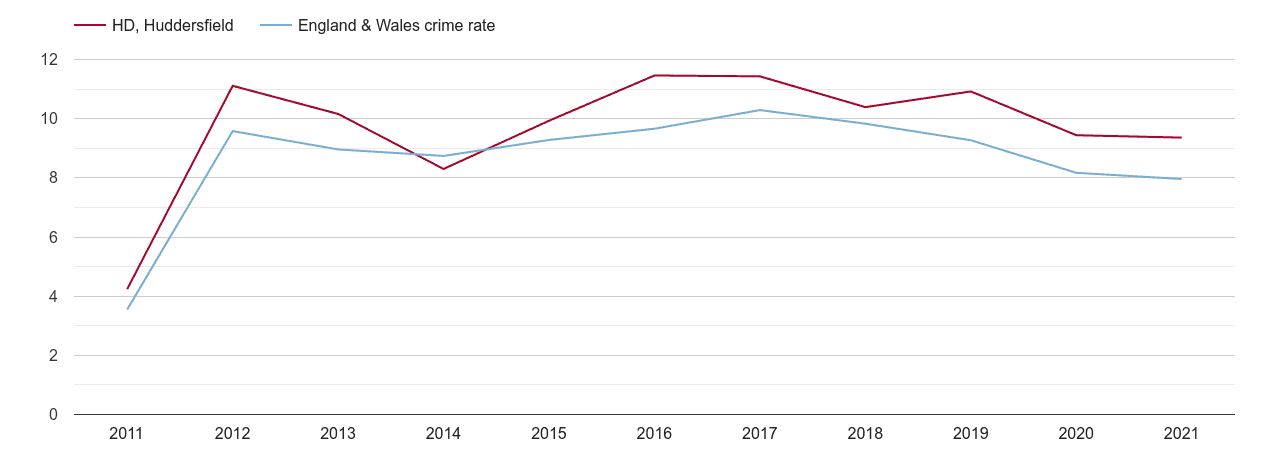 Huddersfield criminal damage and arson crime rate