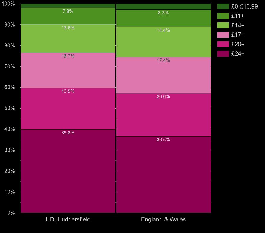 Huddersfield flats by lighting cost per room