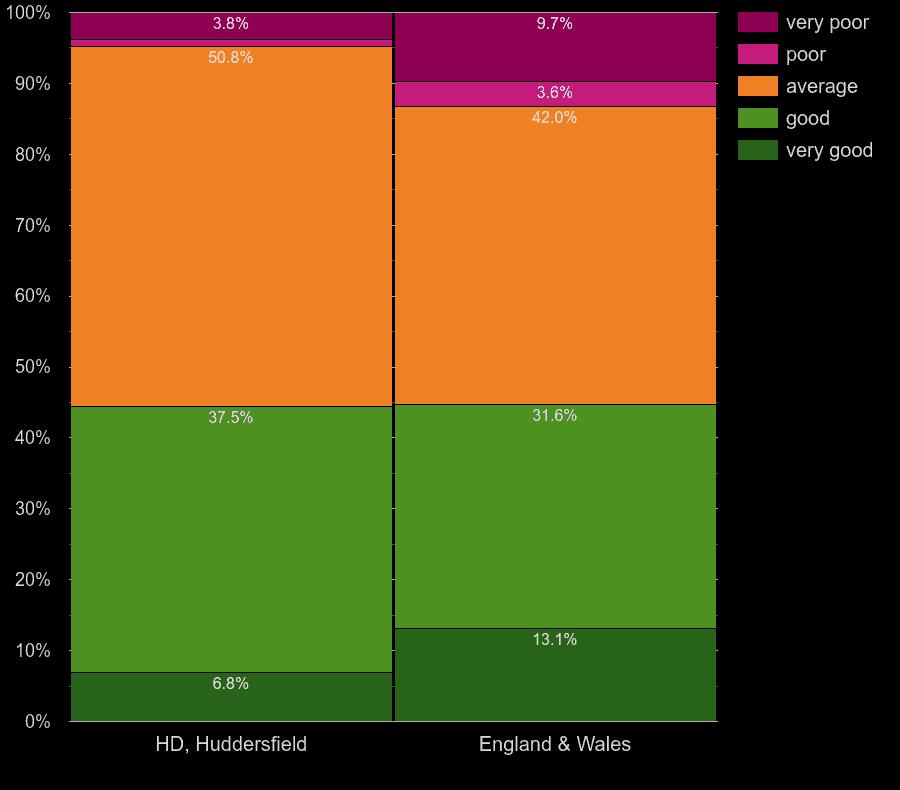 Huddersfield flats by windows energy efficiency