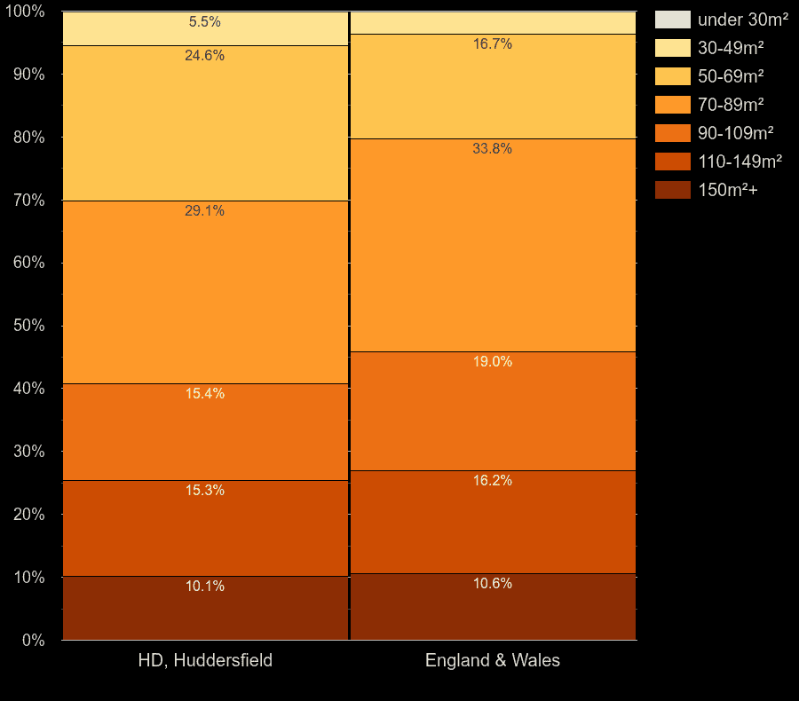Huddersfield houses by floor area size