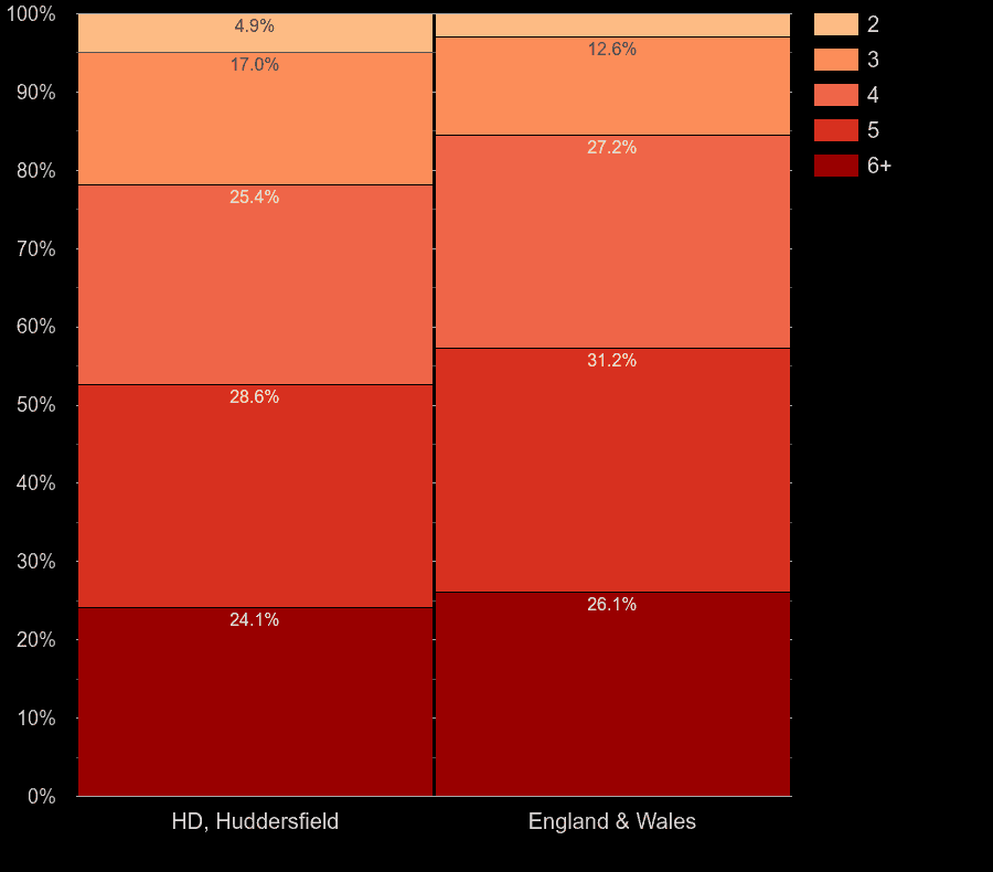 Huddersfield houses by number of rooms