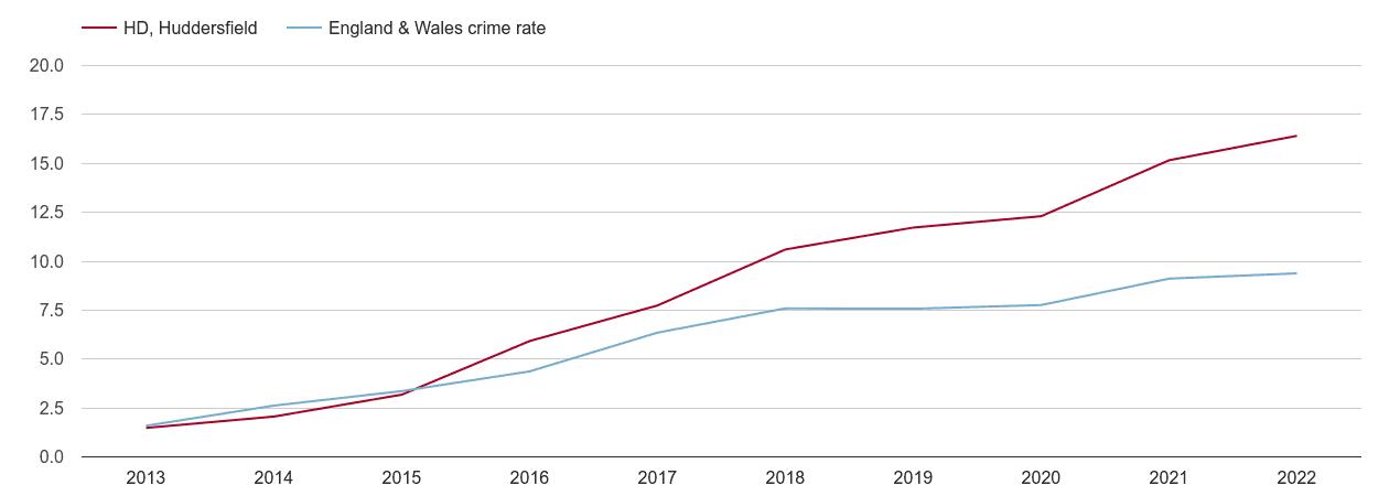 Huddersfield public order crime rate