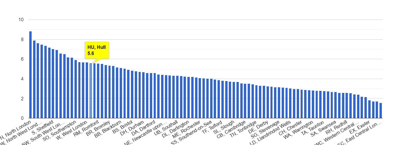 Hull burglary crime rate rank