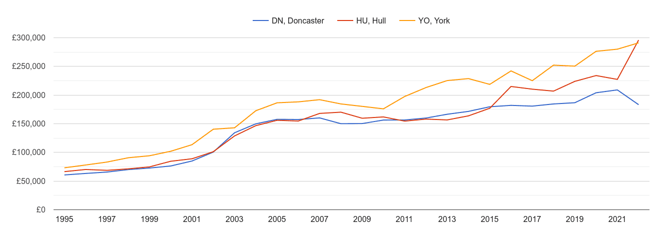 Hull new home prices and nearby areas