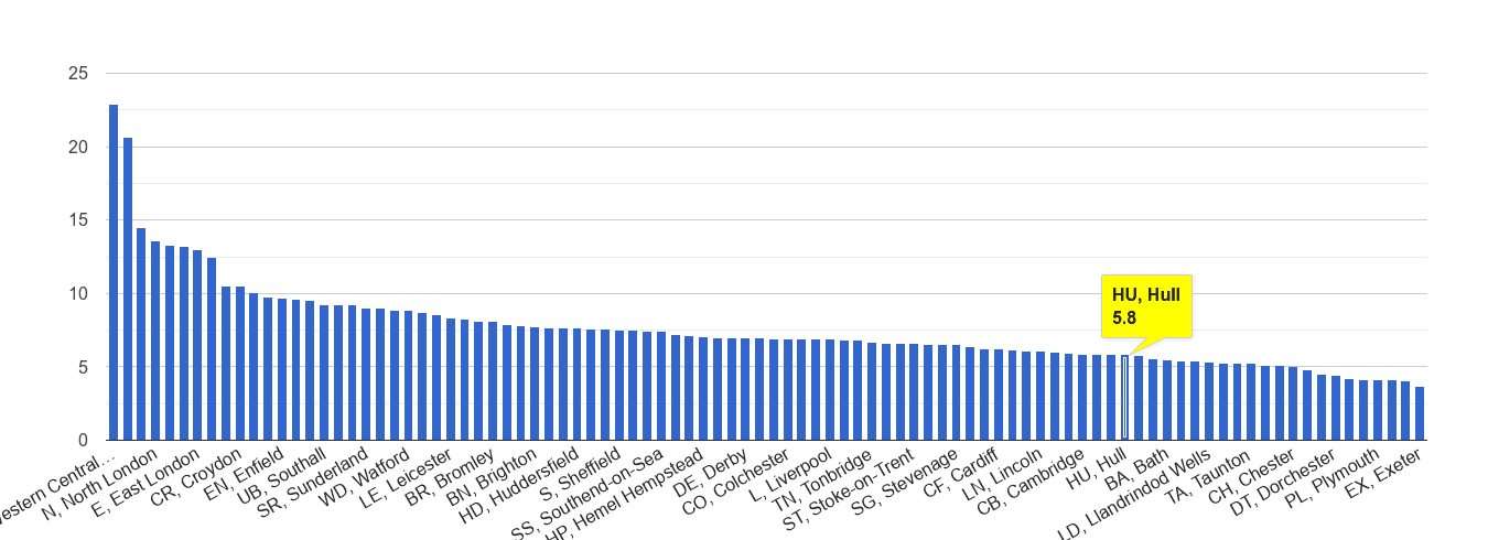 Hull other theft crime rate rank