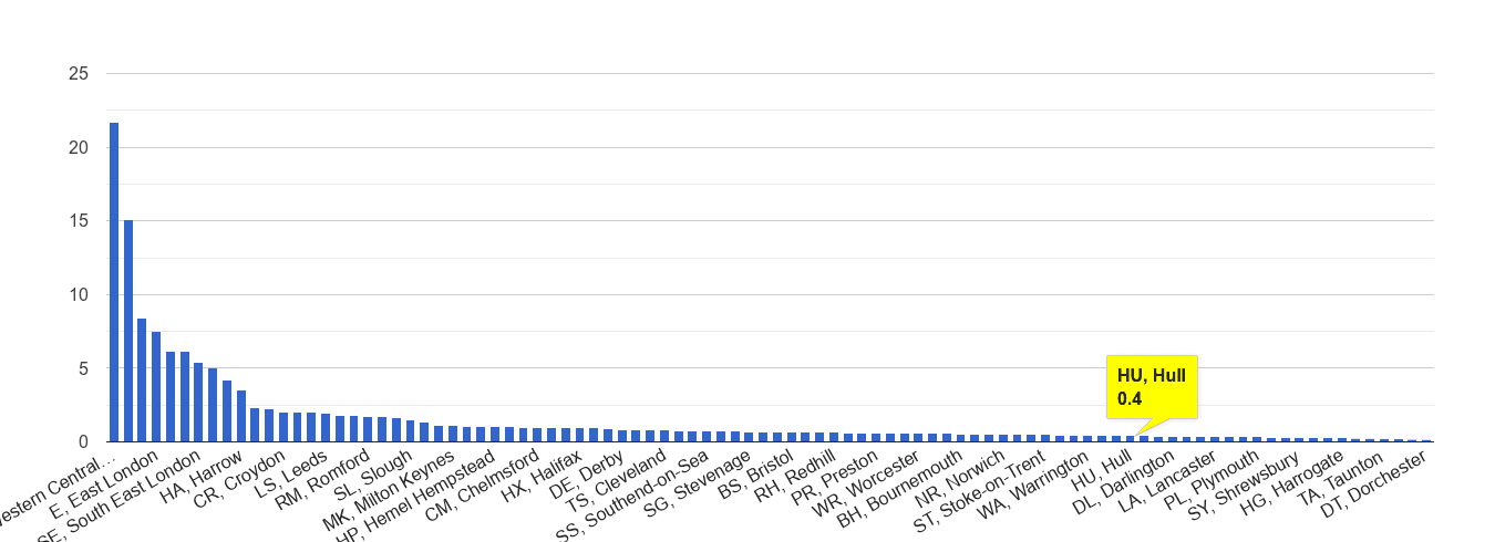 Hull theft from the person crime rate rank