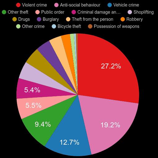Ilford crime statistics