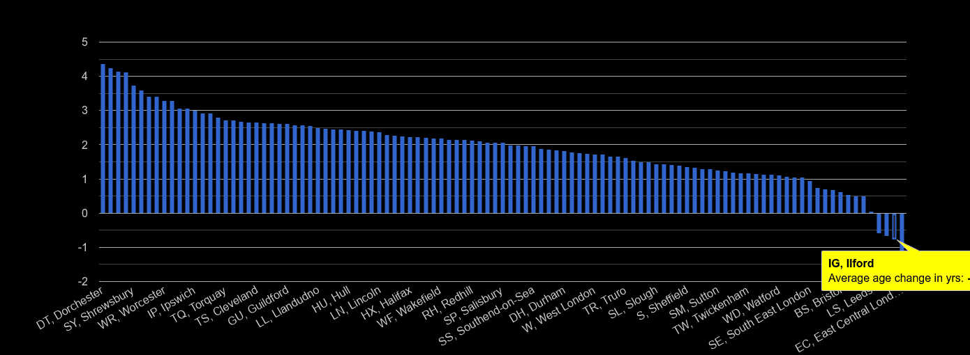 Ilford population average age change rank by year
