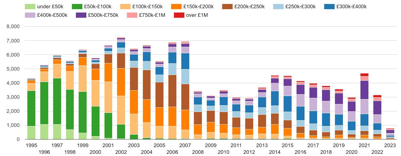 Ilford property sales volumes