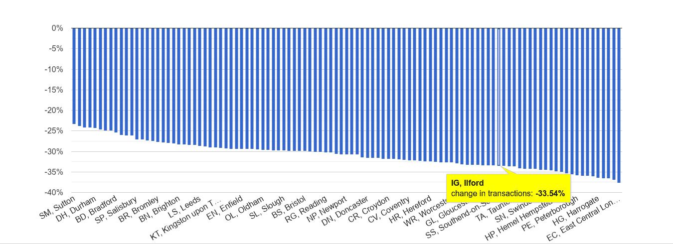 Ilford sales volume change rank