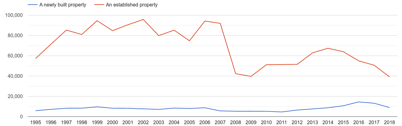 Inner London annual sales of new homes and older homes