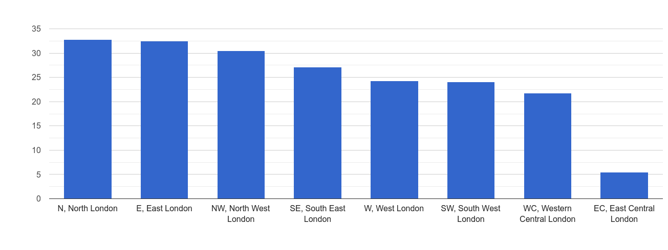 Inner London antisocial behaviour crime rate rank