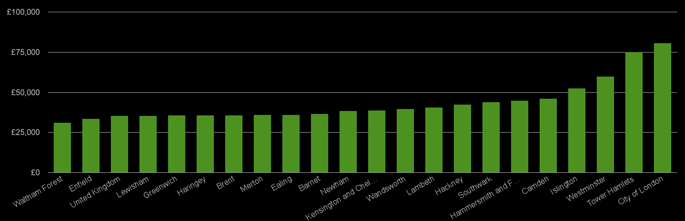 Inner London average salary comparison