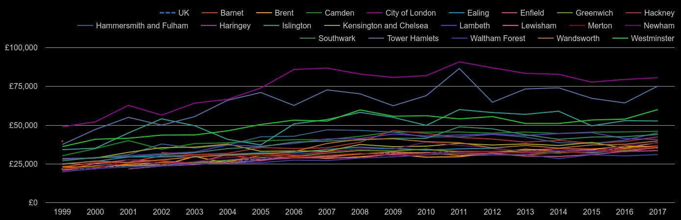 Inner London average salary by year